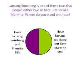 Lapsang Souchong Marmite poll results
